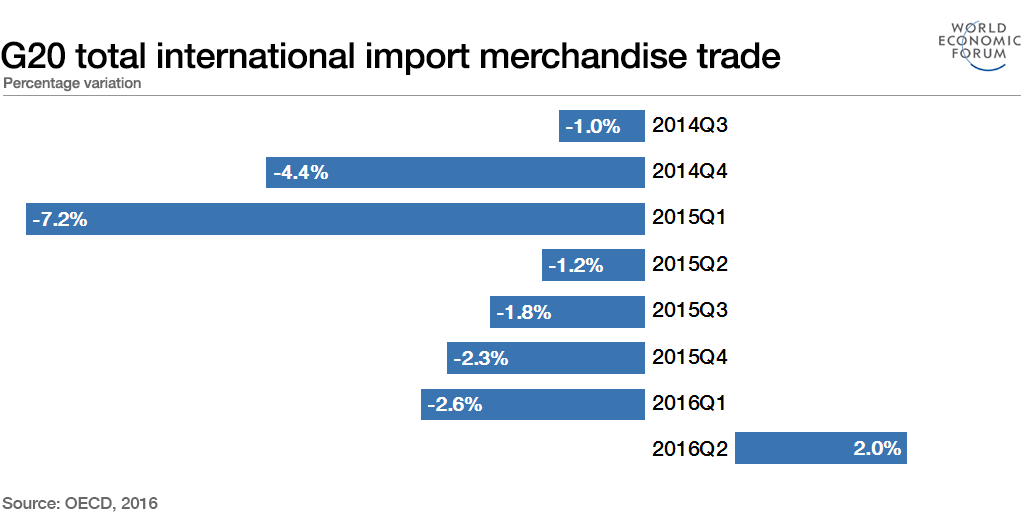 G20 total international import merchandise trade