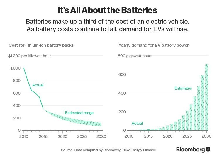Price of batteries and demand for electric vehicles