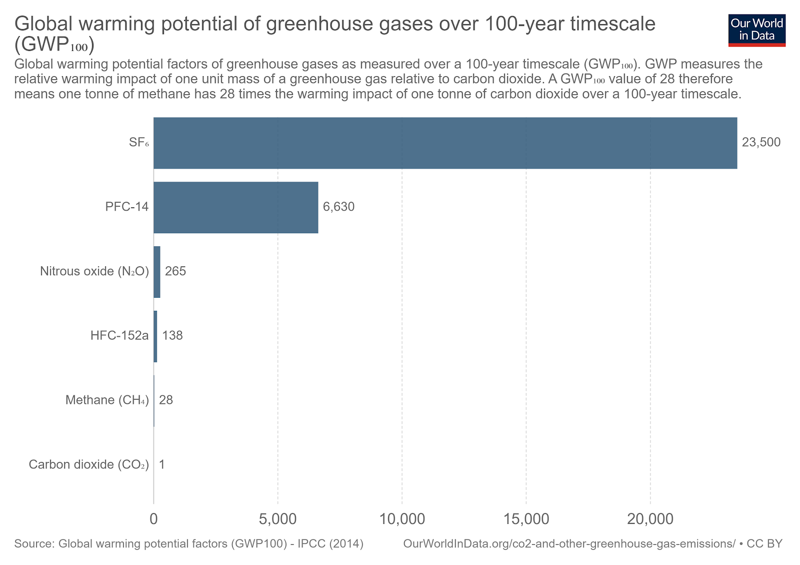 Bar chart shpowing the global warming potential of various greenhouse gases