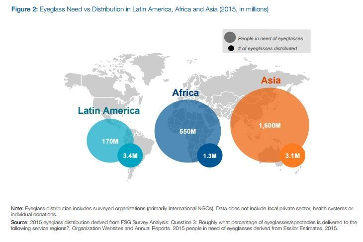 Eyeglass need v distribution in Latin America, Africa and Asia (2015)