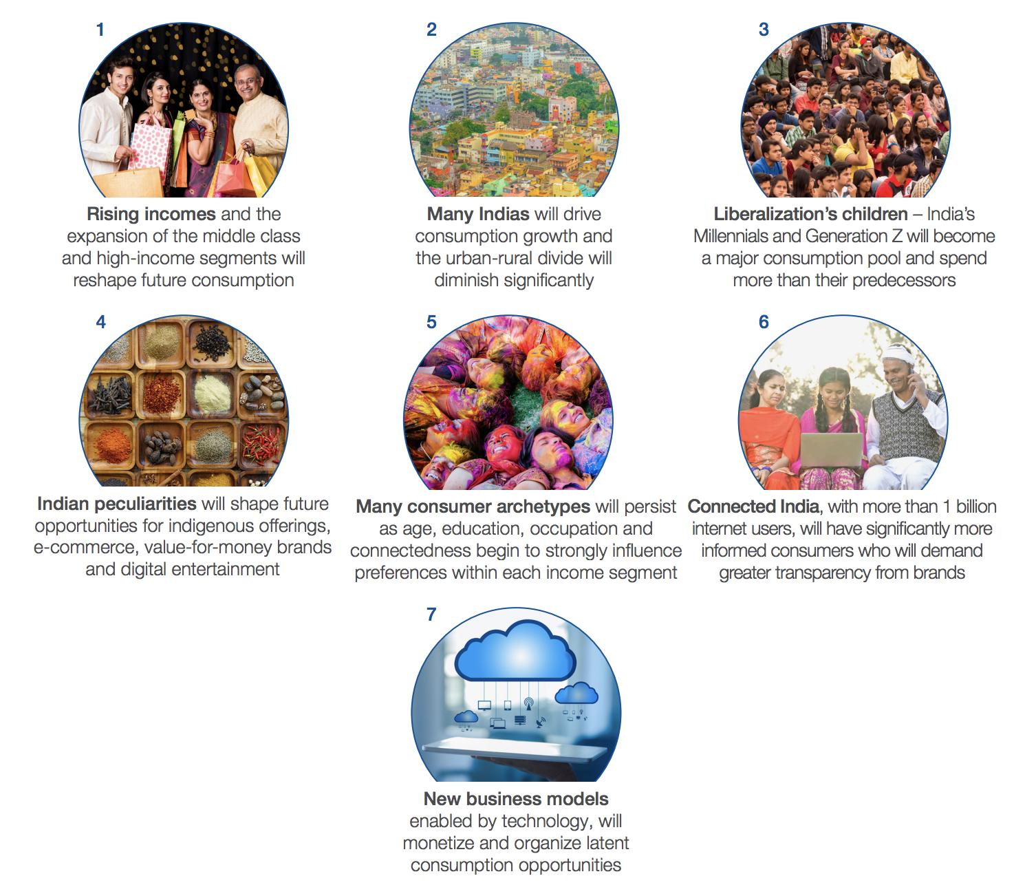 How India will consume in 2030: Ten mega trends – TREBEKI