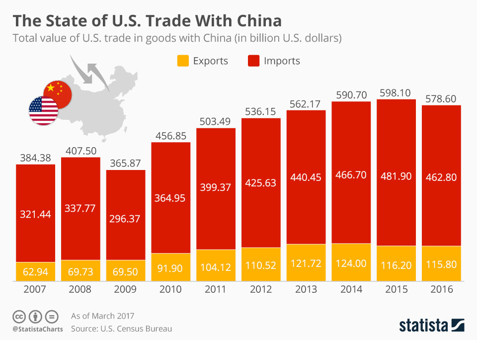 The value of traded goods between China and the US, 2007-2016.