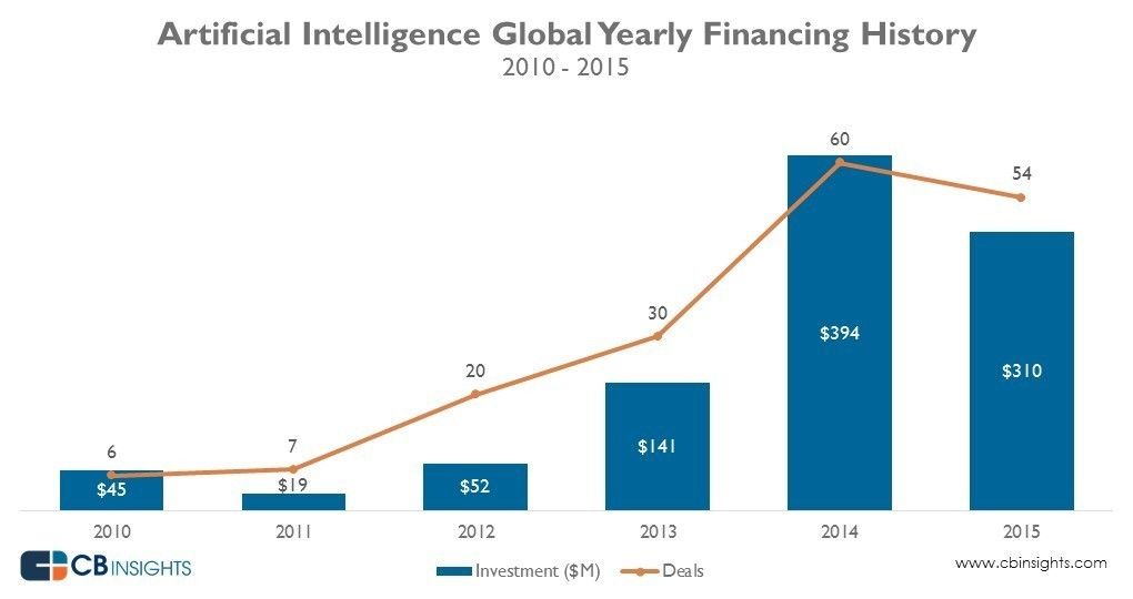 Artificial intelligence global yearly financing history