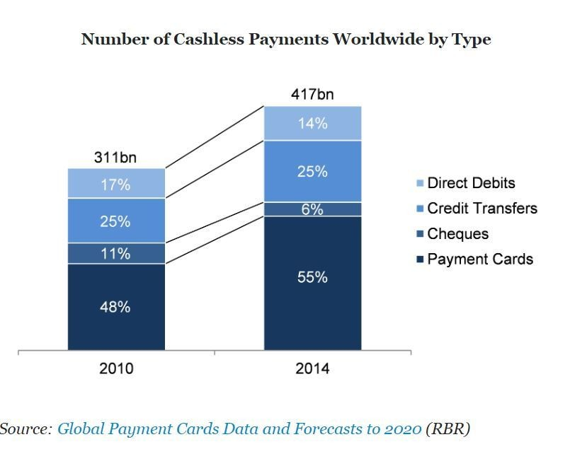 Number of Cashless payments worldwide by type