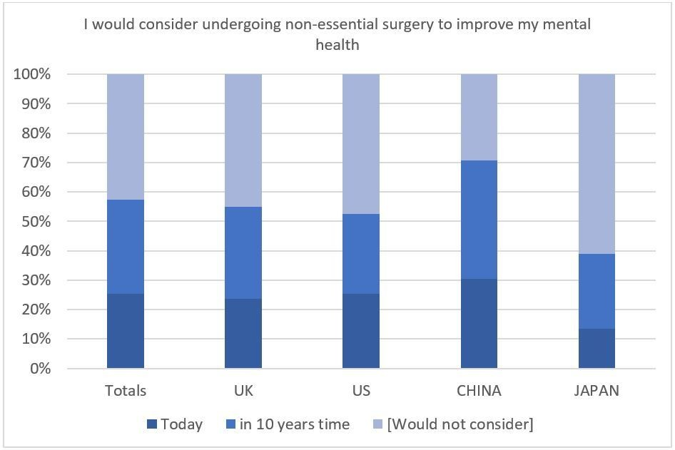 By 2030, most people would consider undergoing potentially invasive procedures to enhance their psychological wellbeing