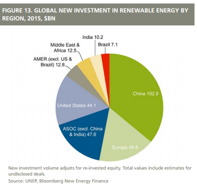 China is the biggest investor in renewable energy