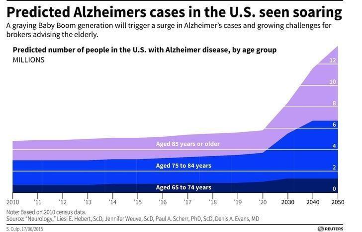 Alzheimer cases in the US