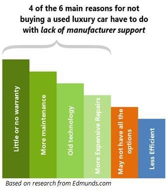 Curly There Is A High Degree Of Waste In The Economy As Us Drivers Only Keep New Car For 6 Years Despite Its Average Lifespan Being 13