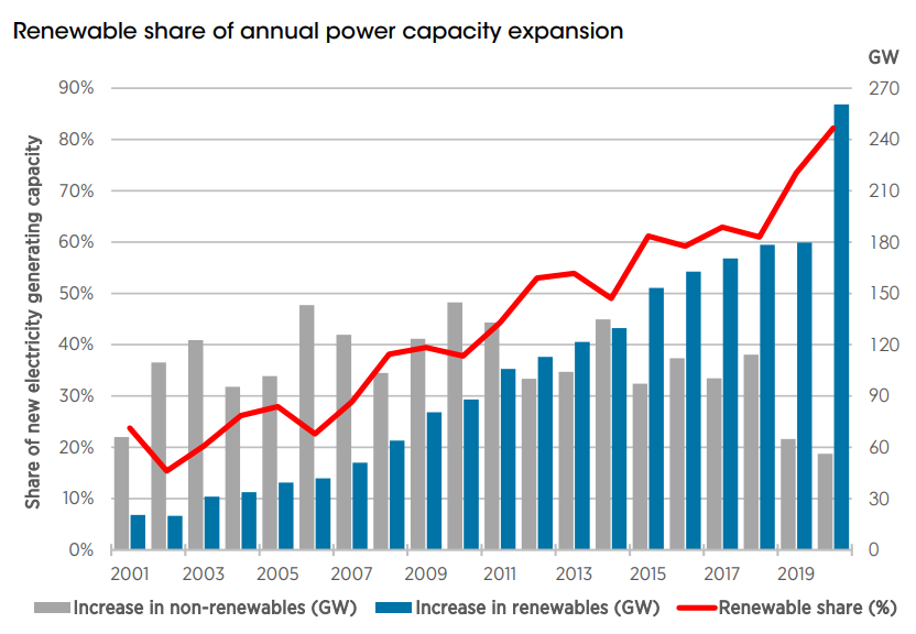 Renewable share of annual power capacity expansion.