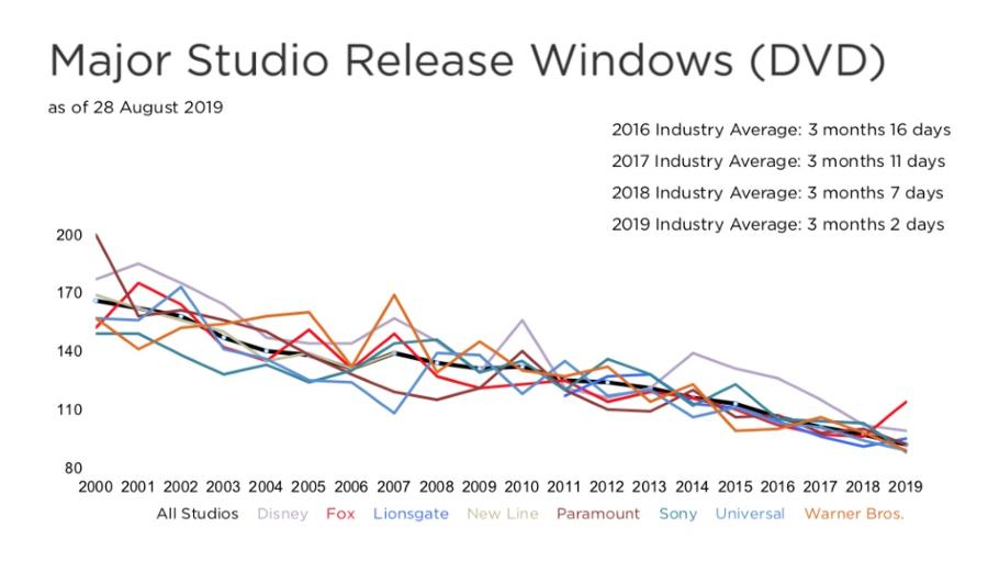 Major studio release windows (DVD)