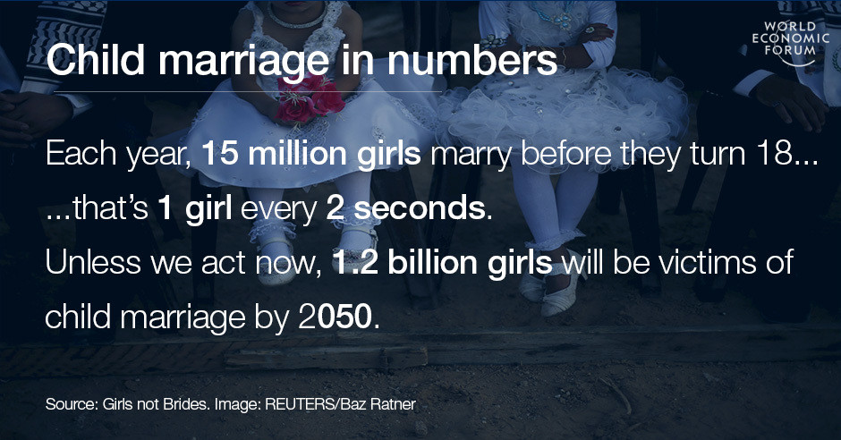 Child marriage in numbers