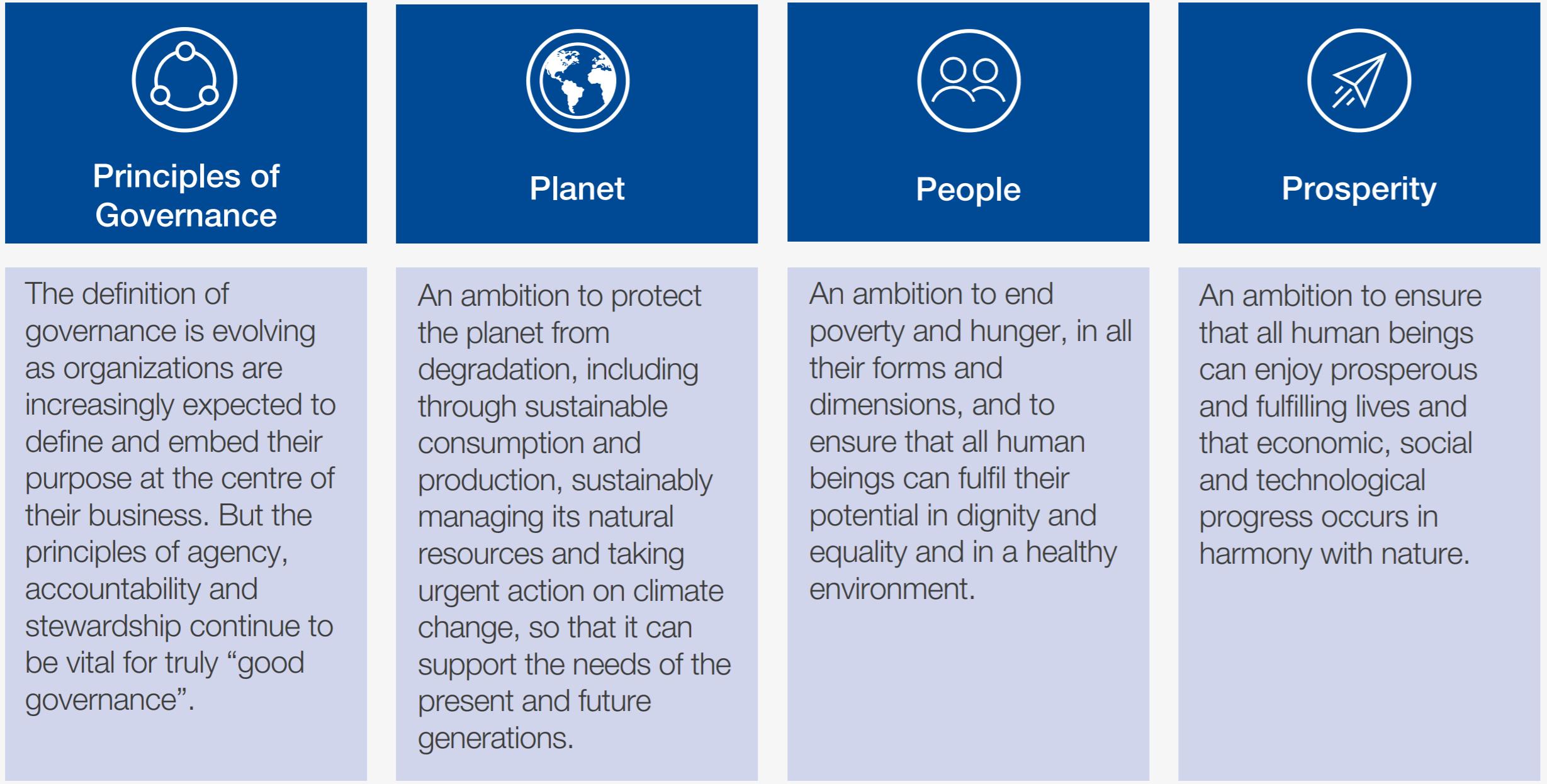 지표는 SDGs의 필수 요소와 일치하는 거버넌스 원칙, 지구, 사람 및 번영의 네 가지 기둥으로 구성되었습니다.