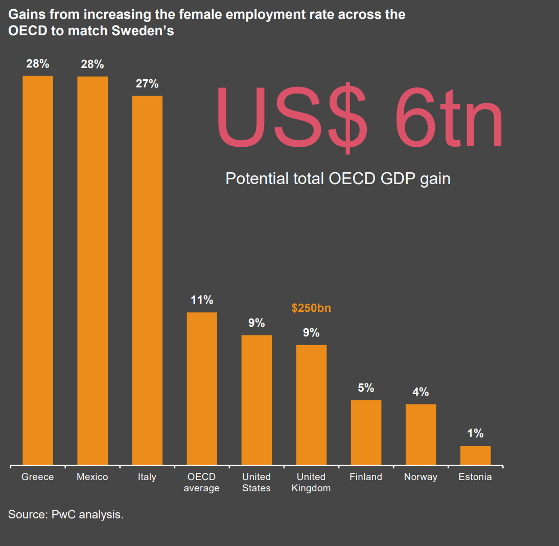 Gains from increasing the female employment rate across the OECD to match Sweden's