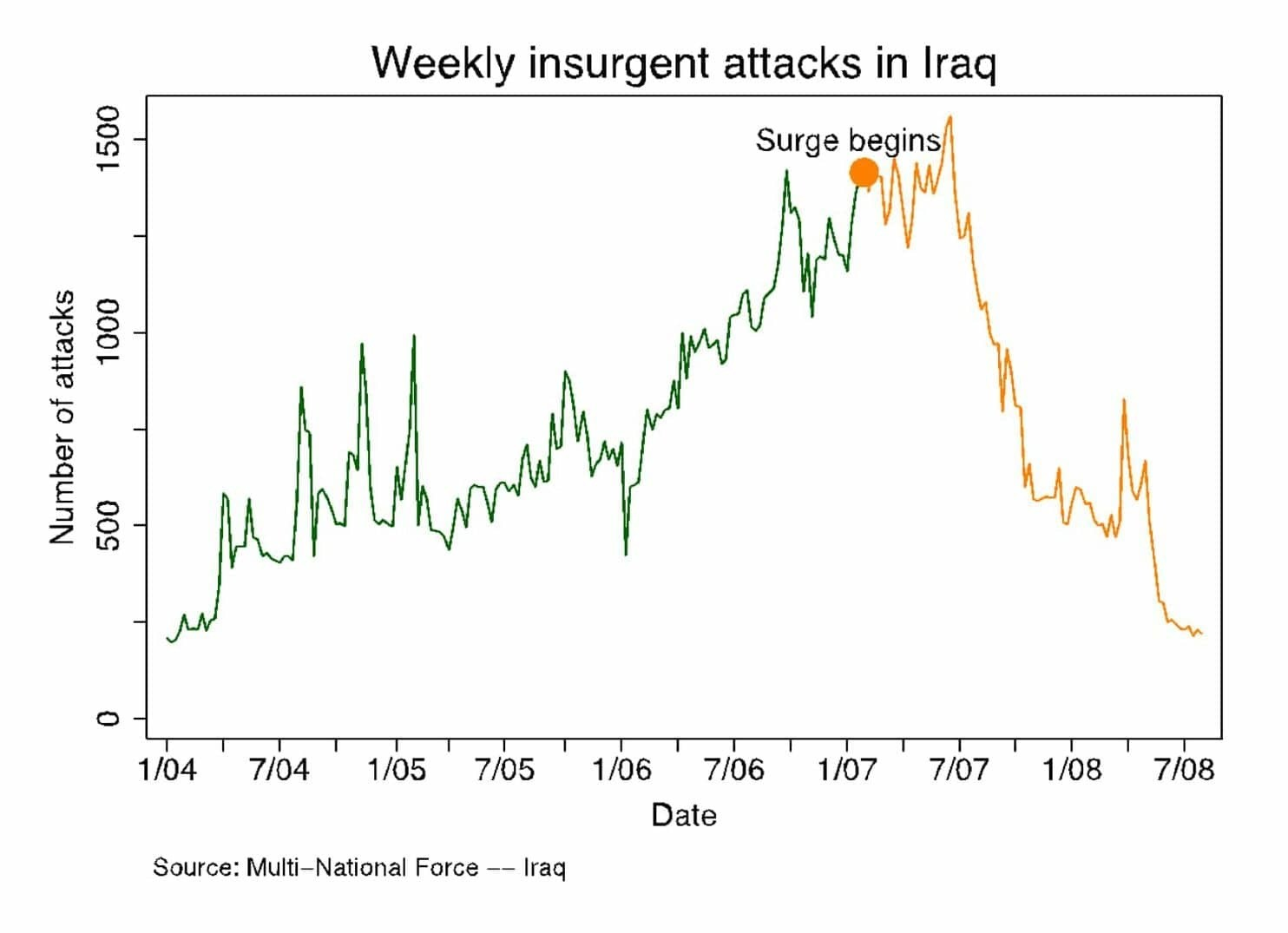 The Iraq surge chart shown to study participants.