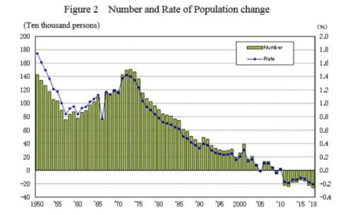 人口変化の数と割合