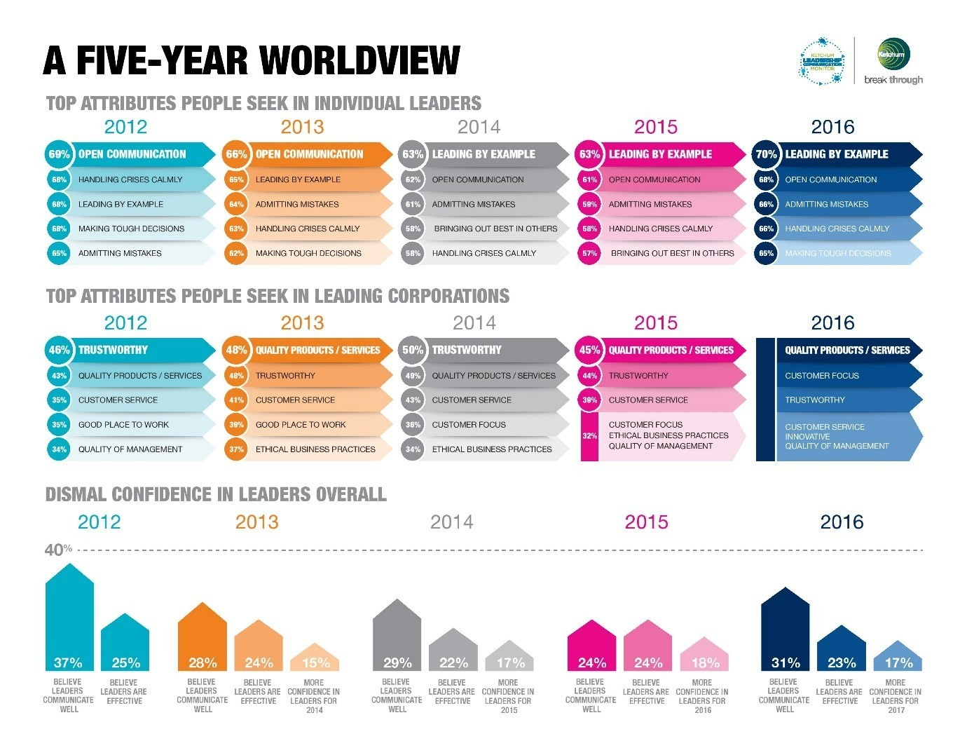 A five-year global view on leadership