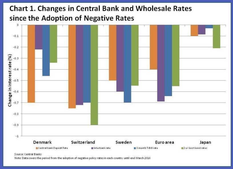 How central bank and wholesale interest rates have decreased since adopting negative rates.