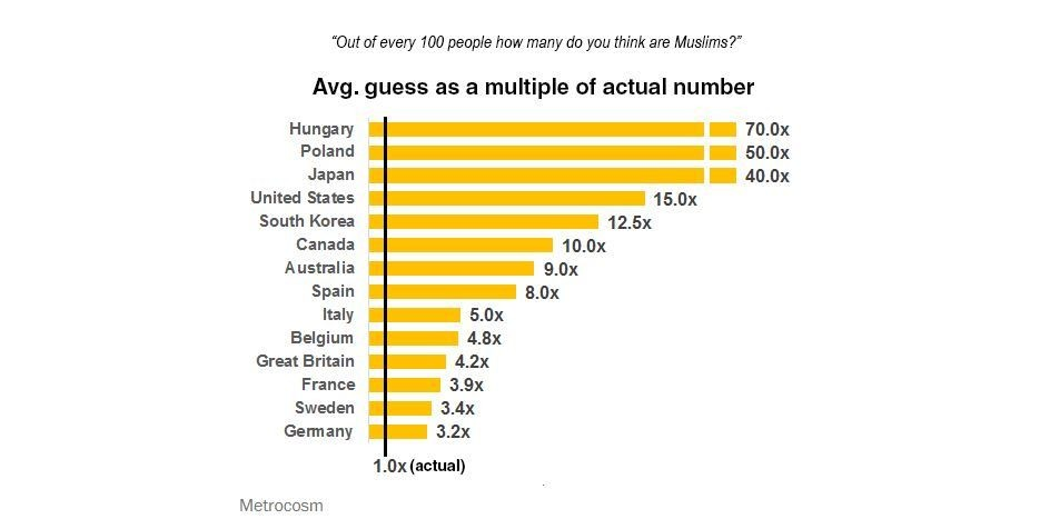 """""""Over of every 100 people how many do you think are Muslims?""""- Avg. guess as a multiple of actual number"""