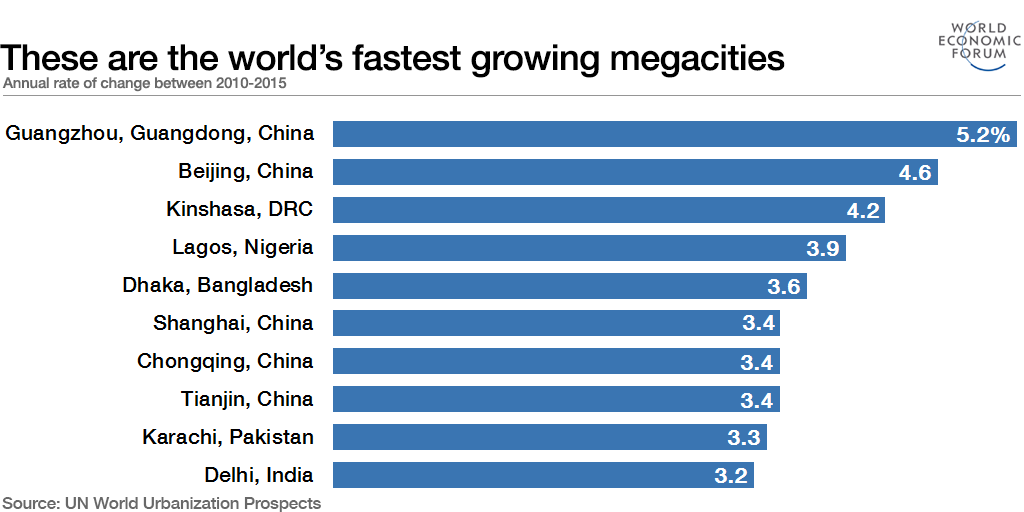 These are the world's fastest growing megacities