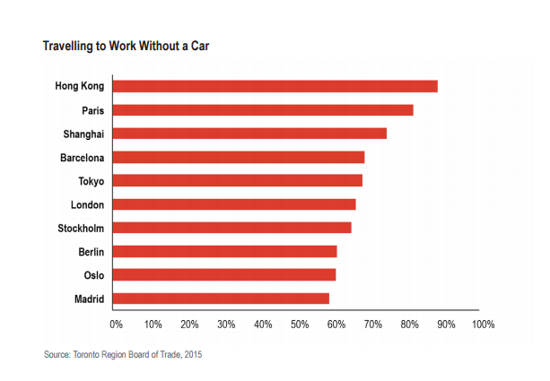 Cities where the fewest people drive to work