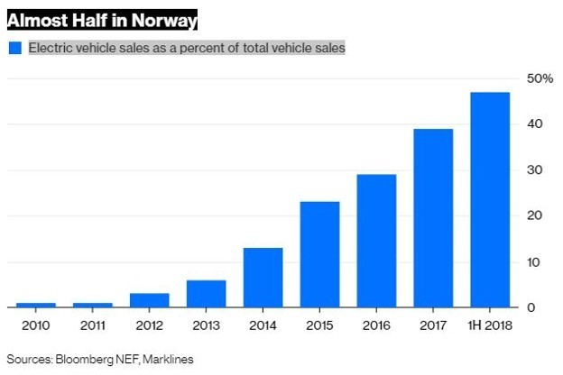 Oslo Is Known As The Ev Capital Of World Because Its High Proportion Electric Vehicles