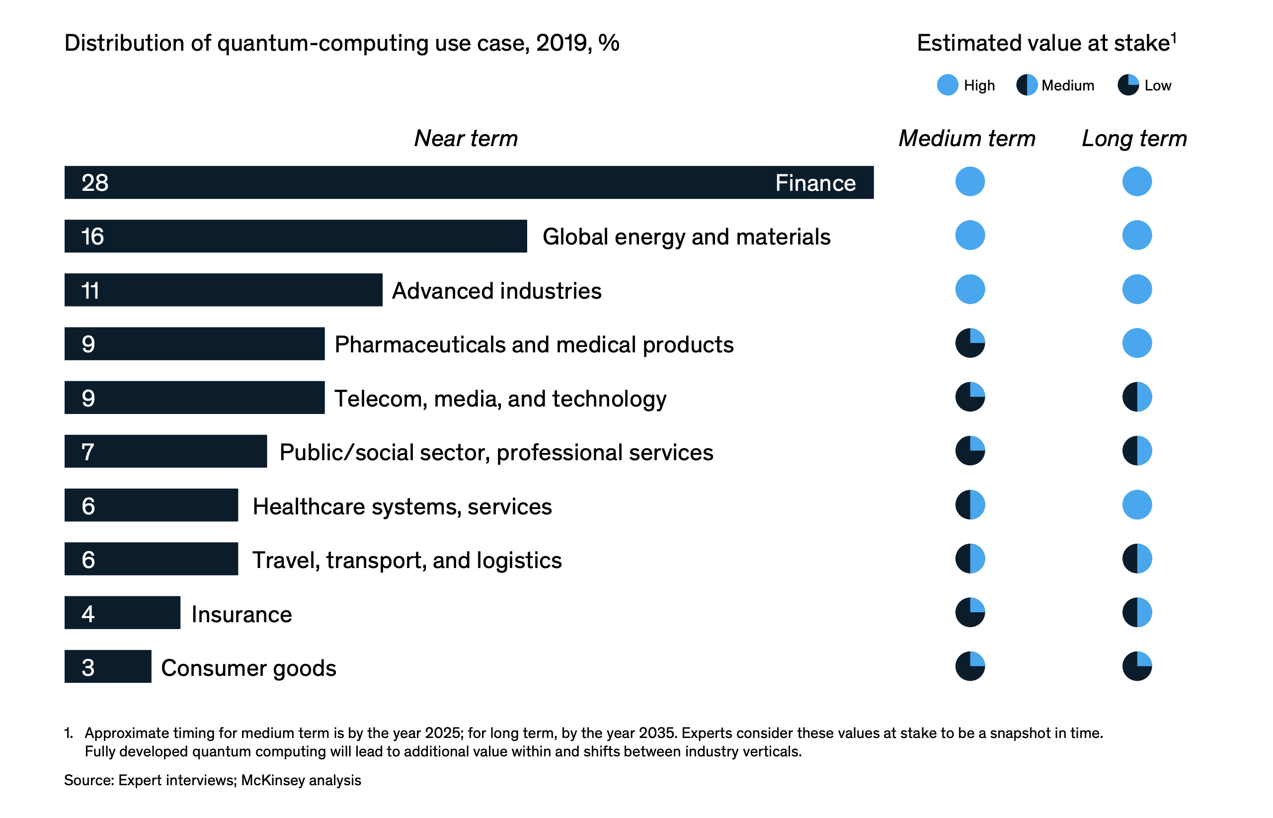 Which sectors will create the most value with quantum computing?
