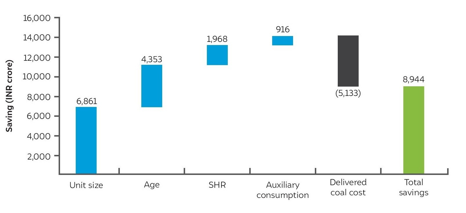 Chart shows over $1 billion annual savings by moving to more efficient & lower cost generation mix.
