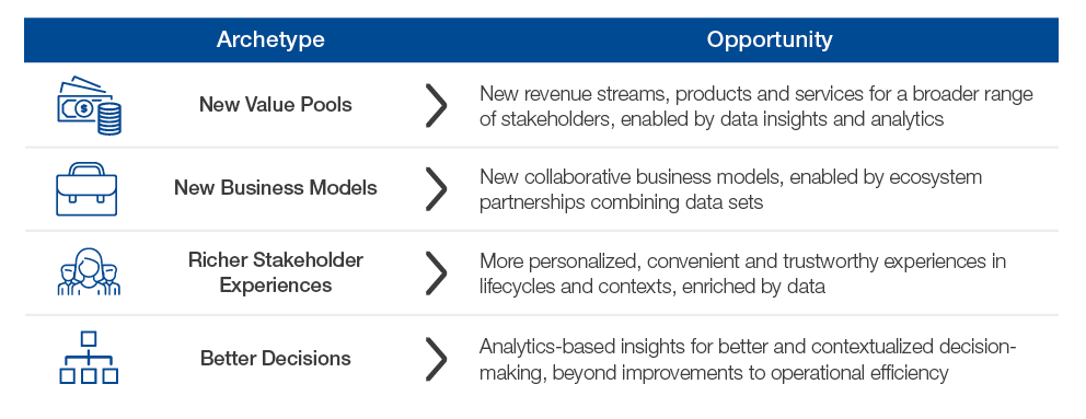 New opportunities for data-driven value creation. Source: World Economic Forum.