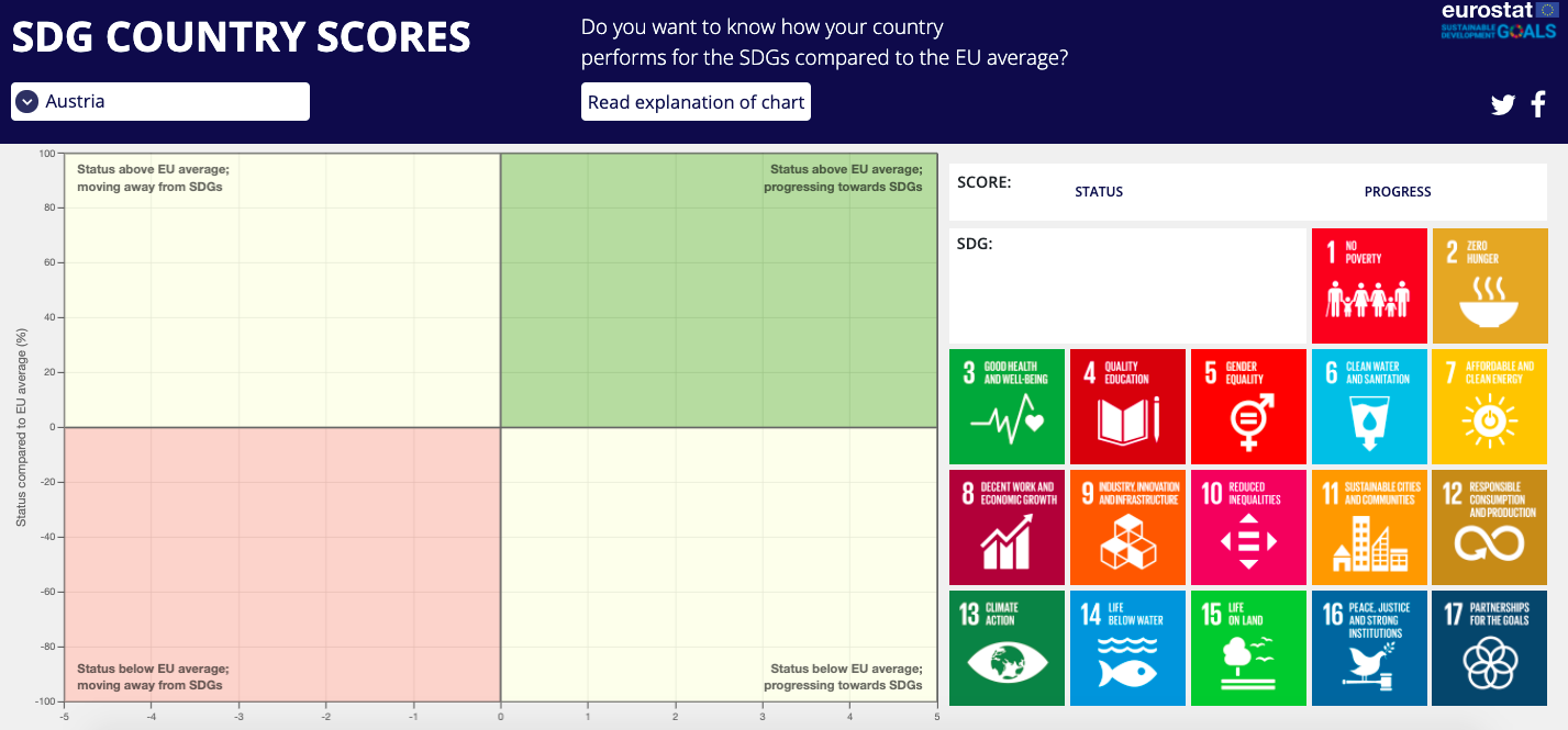 The Eurostat SDG Country Scores tool