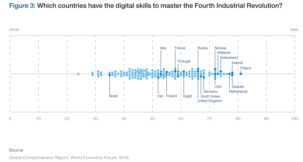 Which countries have the digital skills to master the Fourth Industrial Revolution?