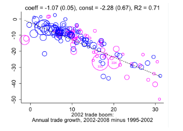 Trade in specific goods accelerated in the 2000s