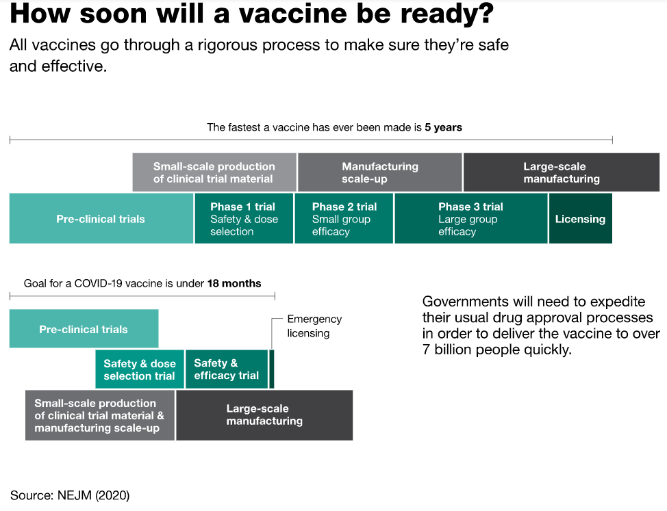How soon will a vaccine be ready
