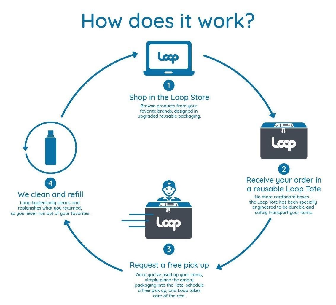 The Loop Model.