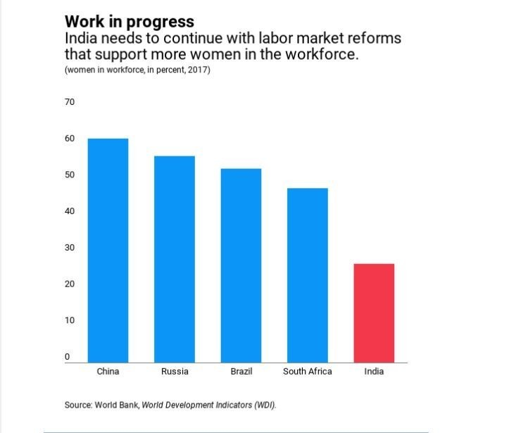 India lags behind other growing economies when it comes to women in the workforce.