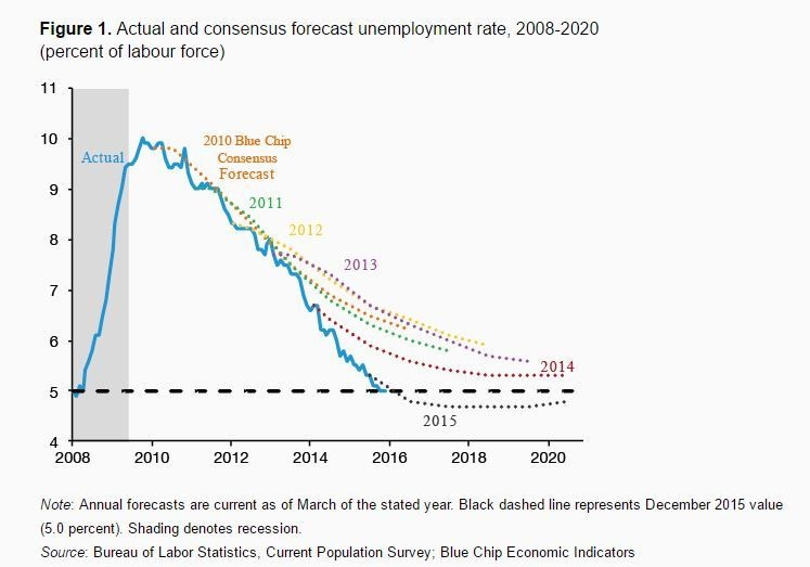 Actual and consensus forecast unemployment rate, 2008-2020