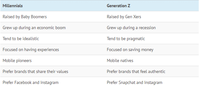 Generation Z: What to expect from the newest addition to the workforce