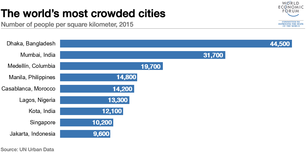 The world's most crowded cities