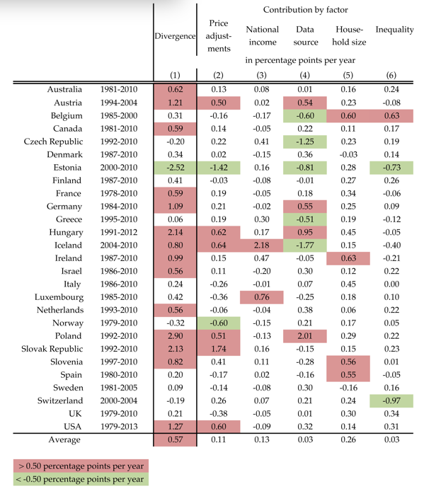 Decomposing the divergence between GDP per capita and median household income across 27 countries