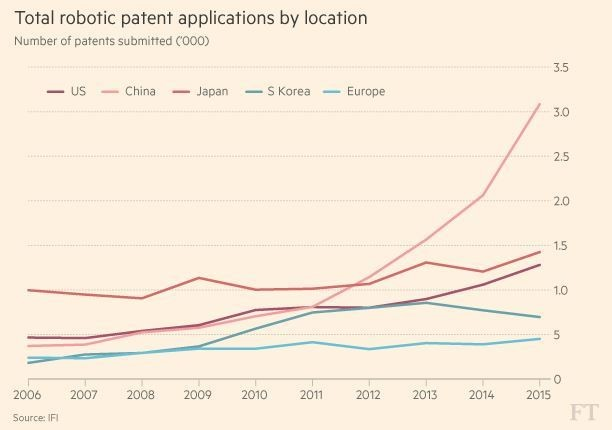 Total robotic patent applications by location