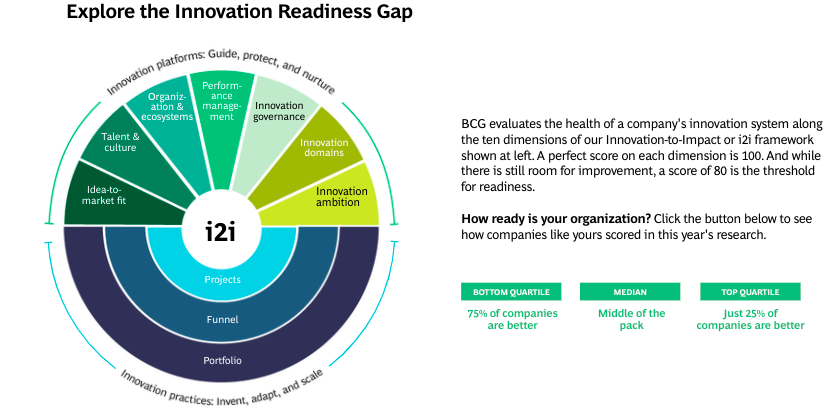 a pie chart showing how innovation is measured