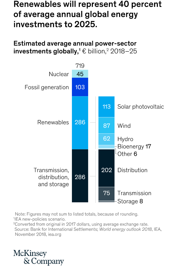Renewables will represent 40% of annual global energy investments to 2025.