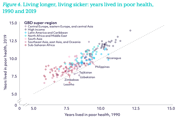 a chart showing how more people are living longer, but in poor health.