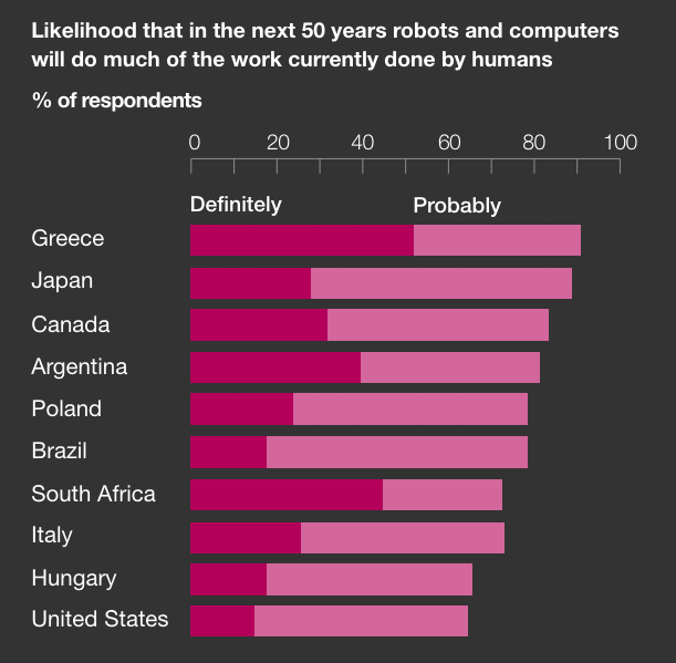 There's widespread belief that robots will take the jobs of humans.