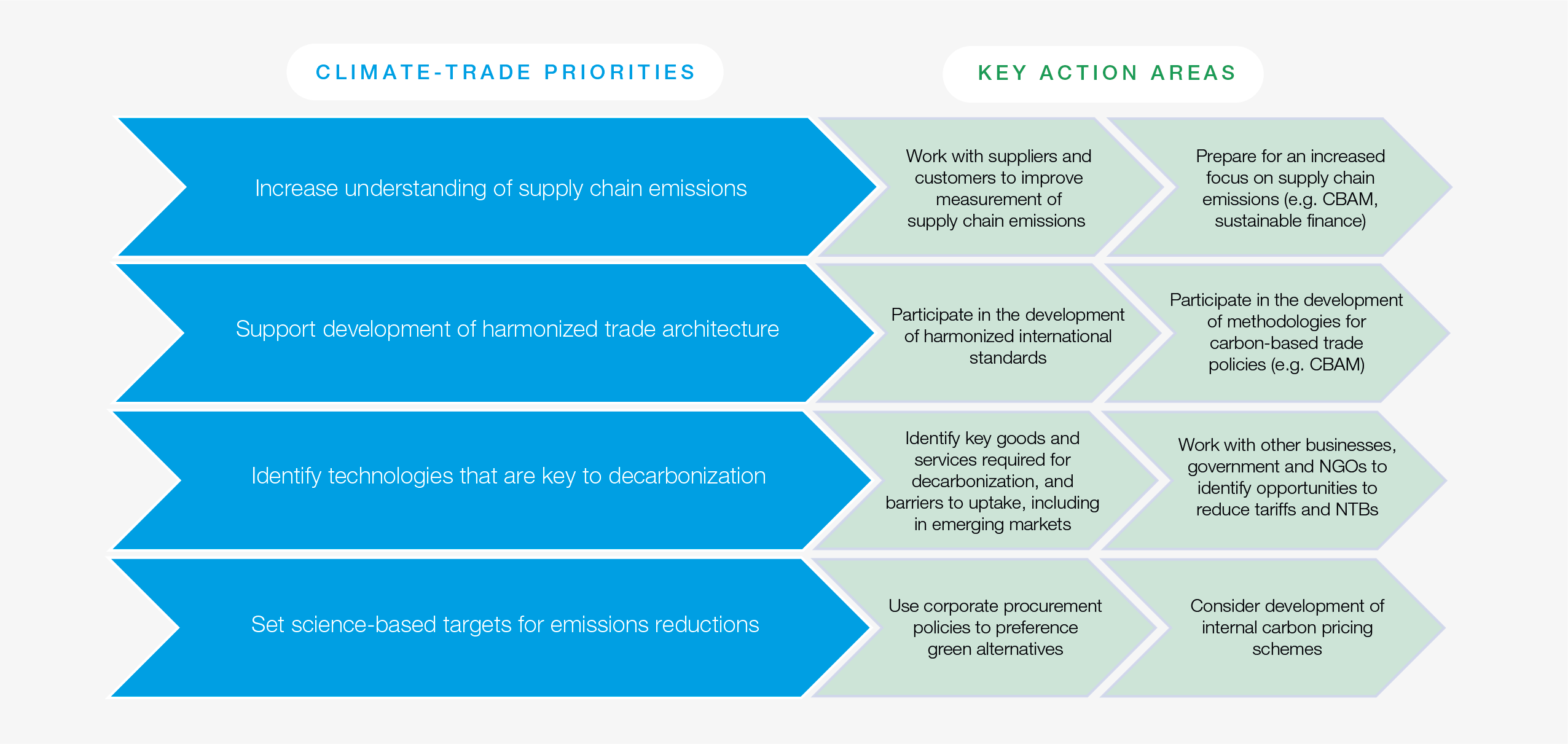 Opportunities for business to prepare for, and support, climate-trade initiatives