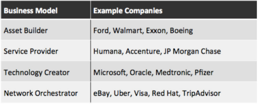 Different business models and the companies that use them.