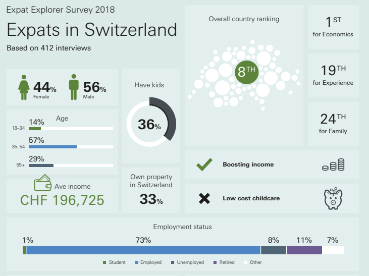 Switzerland comes top for boosting income.