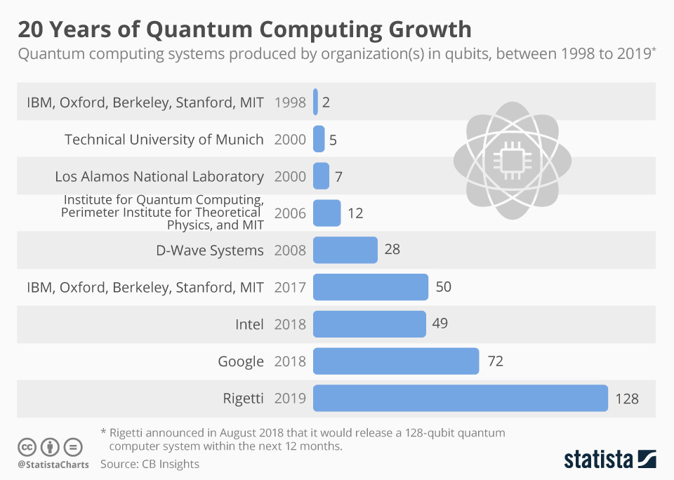 Bar chart shows progress in quantum computing over the years
