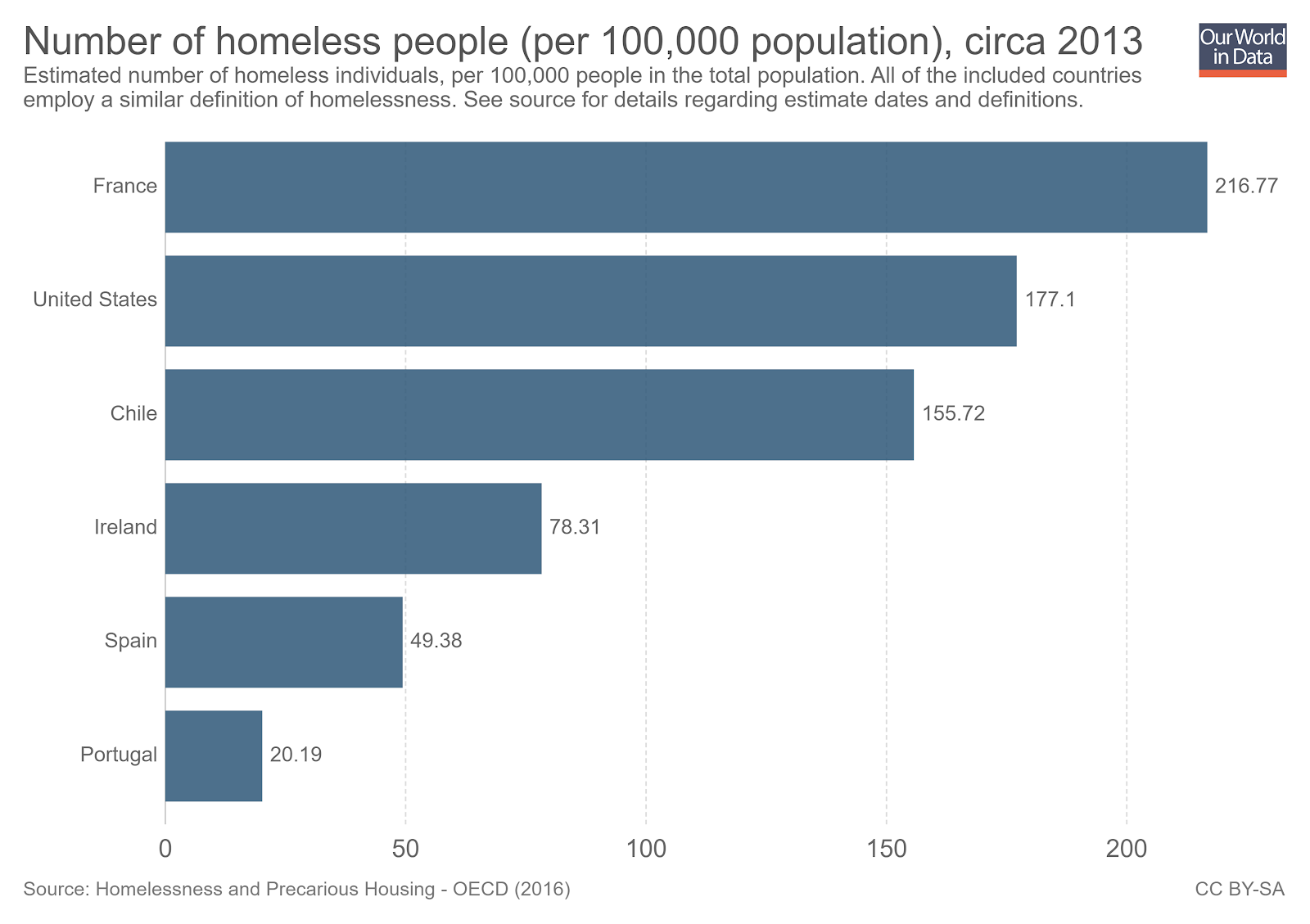 The homelessness rate varies by country.
