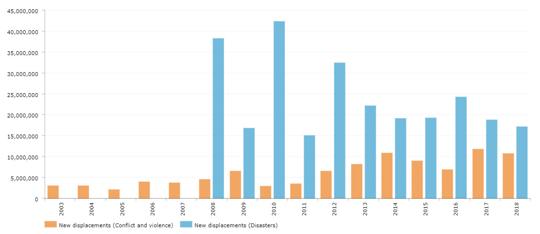 Total annual new displacements since 2003 (Conflict and violence) and 2008 (Disasters)