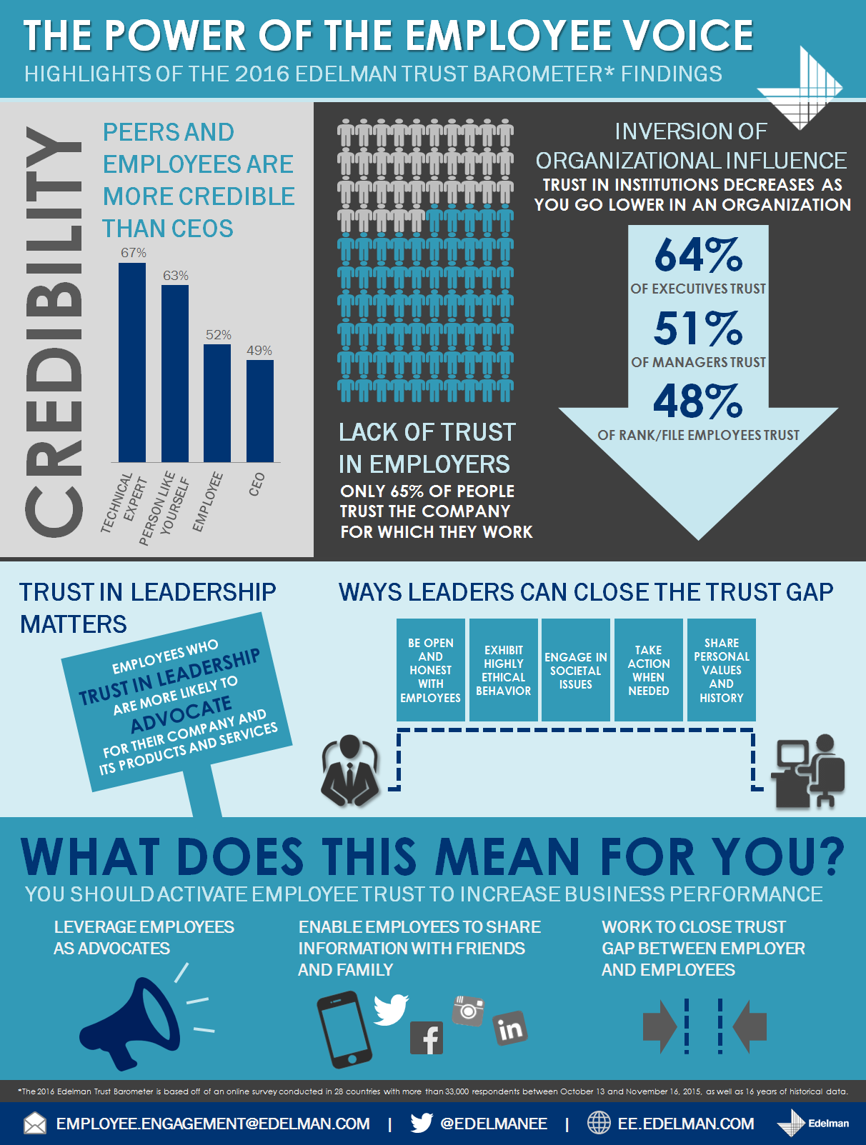 Why don't employees trust their employers?